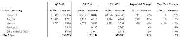 Apple 2018会計年度第3四半期(2018年4月〜6月)業績 製品別