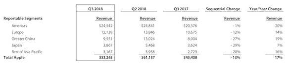 Apple 2018会計年度第3四半期(2018年4月〜6月)業績 地域別