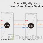 TrendForce 2018 iPhone