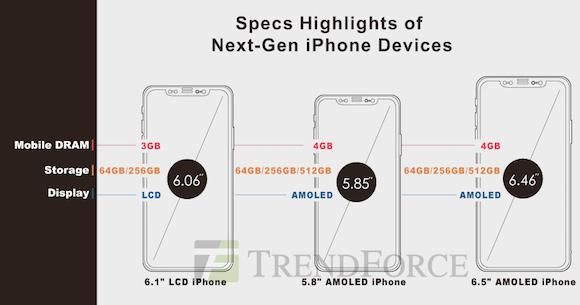 TrendForce 2018 iPhone