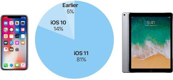 iOS11 シェア MacRumors