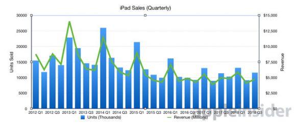 iPadシリーズ販売数 AppleInsider