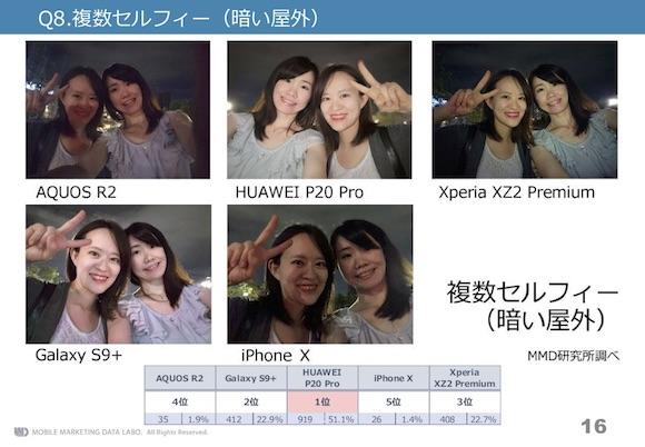 MMD研究所 「2018年8月 スマートフォンカメラの画質比較調査」