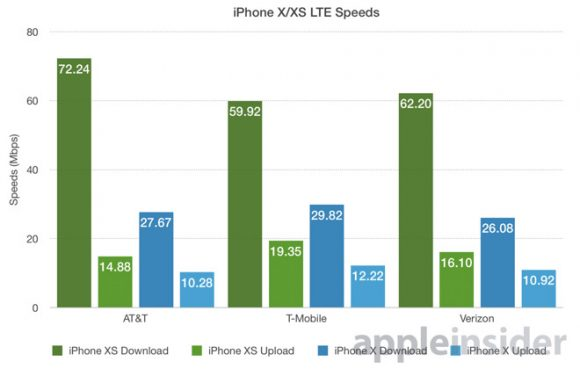iphone xs x 比較 速度