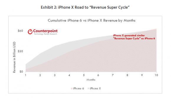 iphone x iphone6 比較 売り上げ 出荷台数