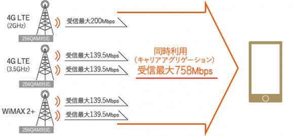 受信最大758Mbps