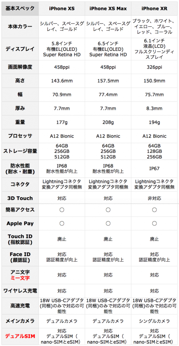 iPhone XS iPhone XS Max iPhone XR スペック比較