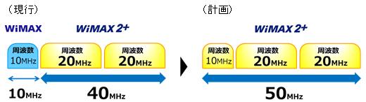 WiMAXの周波数帯をWiMAX2+へ切り替え