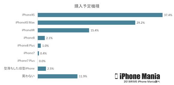 iPhoneXS、iPhoneXS Max、iPhone XR 購入意向調査 2018年9月 iPhone Mania
