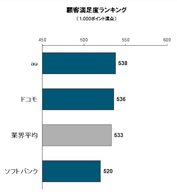 J.D. パワー ジャパン 2018年携帯電話サービス顧客満足度調査