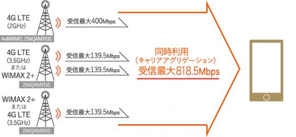 受信最大818.5Mbps