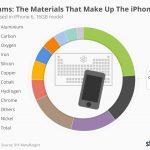 statista iphone6 原料