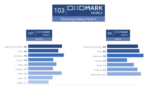galaxy note9 dxomark