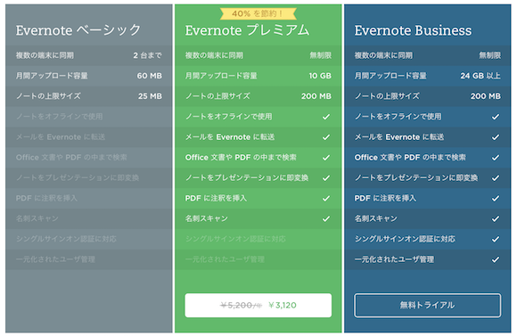 Evernote 40%オフ