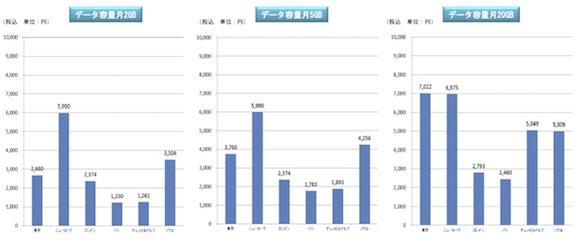 総務省「電気通信サービスに係る内外価格差調査」平成29年度調査結果