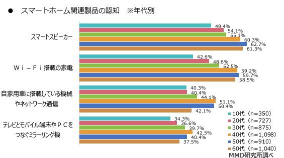 スマートホーム関連製品の認知度(年代別)