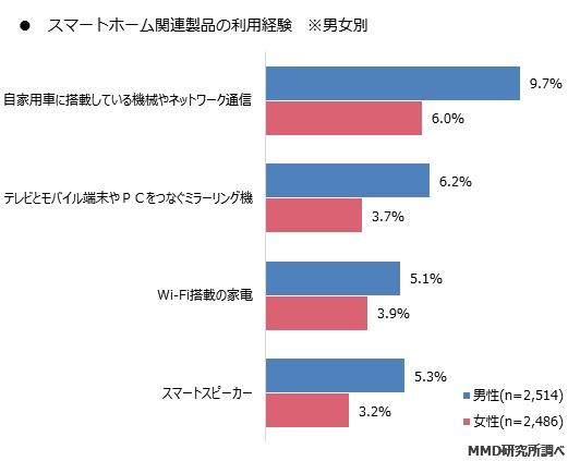 男女別におけるスマートホーム関連製品の利用経験