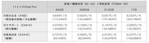 NTTドコモ iPad Pro 価格 11インチ