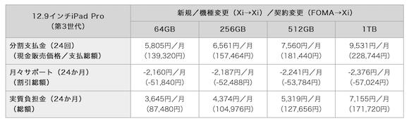 NTTドコモ iPad Pro 価格 12.9インチ
