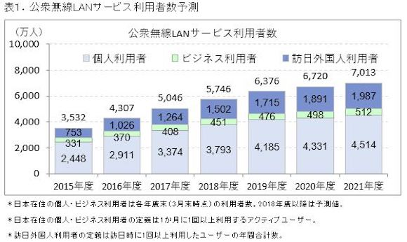 ICT総研「2018年 公衆無線LANサービス利用者動向調査」