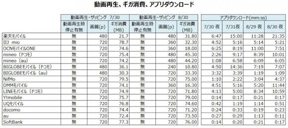 MM総研「MVNOネットワーク品質調査結果」