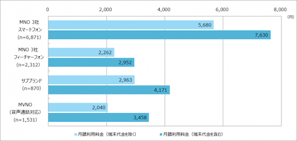 MM総研 「携帯電話の月額利用料金とサービス利用実態(2018年9月時点)」