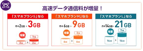 Y!mobile 「データ増量オプション」