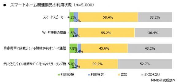 スマートホーム関連製品の利用状況