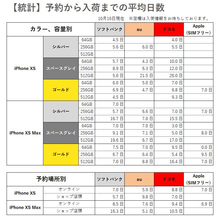 iPhoneXS/XS Max【統計】予約から入荷までの平均日数