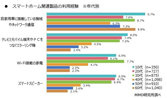 年代別におけるスマートホーム関連製品の利用経験