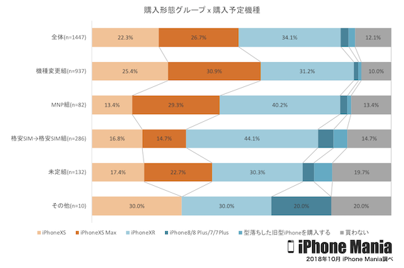 iPhone XR発売前 iPhone Mania 読者アンケート 2018年10月