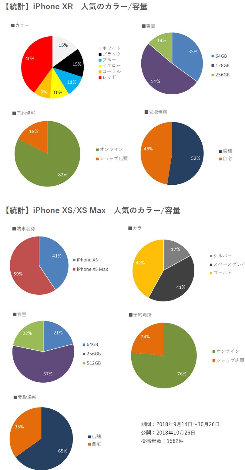 【統計】人気の端末 カラー 容量