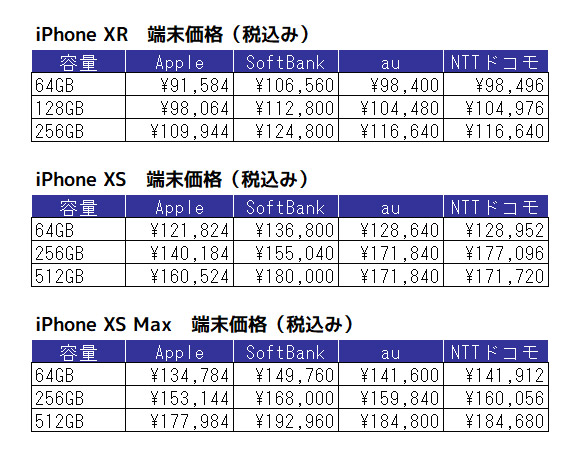 iPhone XR iPhone XS iPhone XS Max 価格表