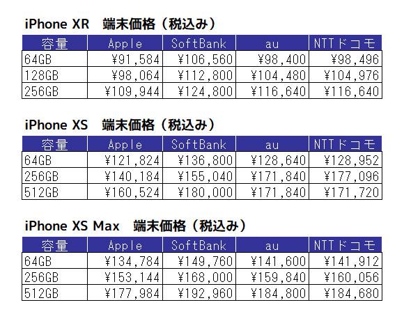 iPhone XR iPhone XS iPhone XS Max 価格表
