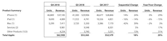 Apple 2018会計年度第4四半期 決算