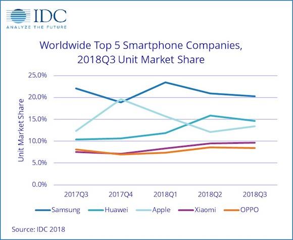 2018年第3四半期 スマートフォン出荷台数シェア IDC