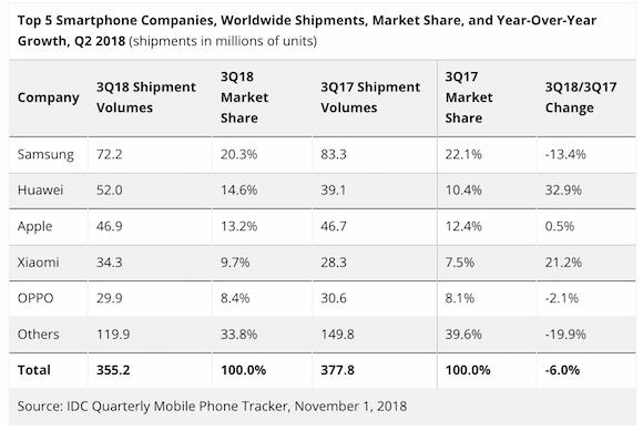 2018年第3四半期 スマートフォン出荷台数 IDC