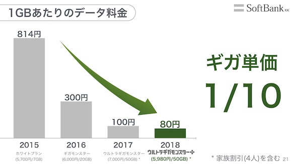 ソフトバンク 2019年3月期 第2四半期 決算説明会