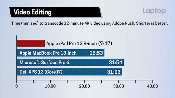 iPad Pro LaptopMag