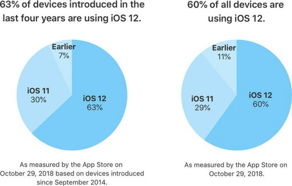 iOS12シェア