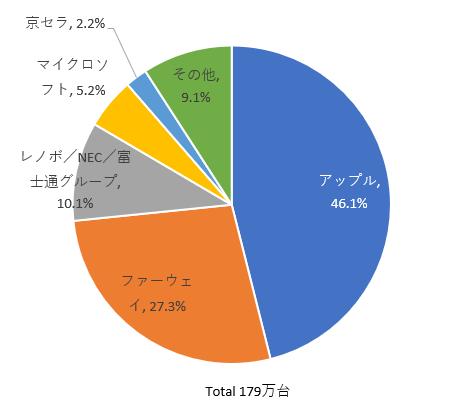 2018年第3四半期の国内タブレット出荷台数トップ5社