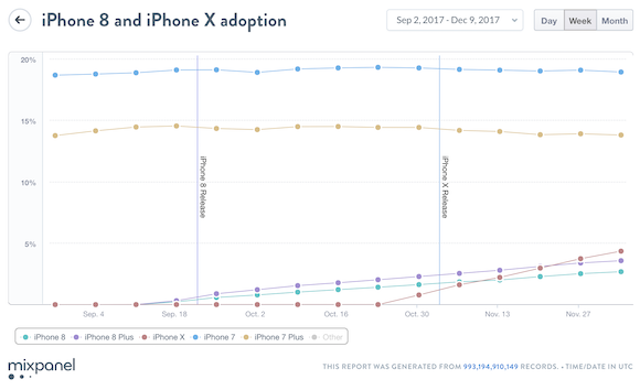2018 iPhone 普及率 シェア MixPanel