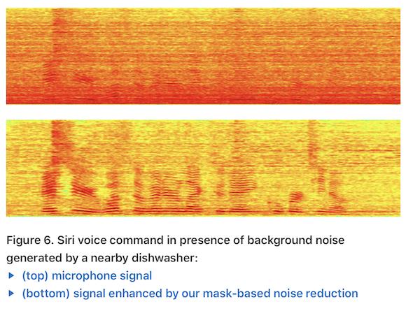 "Apple Machine Learning Journal ""Optimizing Siri on HomePod in Far‑Field Settings"" Fig.6"