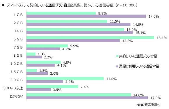 MMD研究所「2018年11月 動画配信サービスの利用と通信キャリア選択における調査」