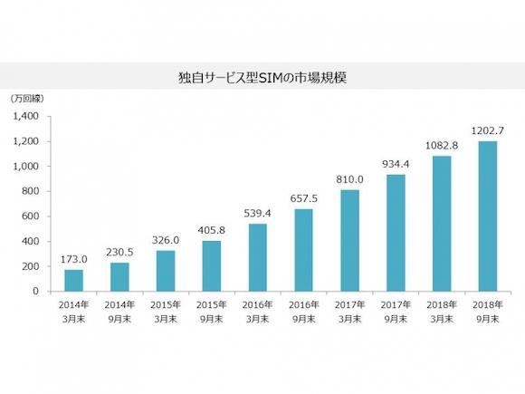 MM総研 国内MVNO市場規模の推移(2018年9月末)