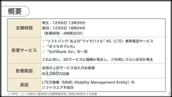ソフトバンク 株式上場 記者会見