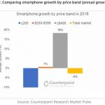 counterpoint 2018年 スマートフォン市場