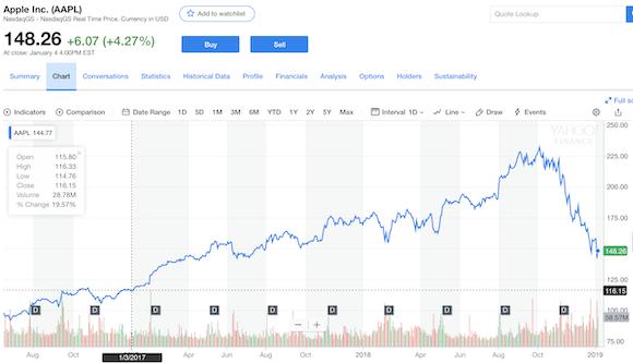 AAPL Apple 株価