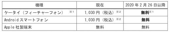 JR東日本 「モバイル Suica 一部サービスの変更および終了について」