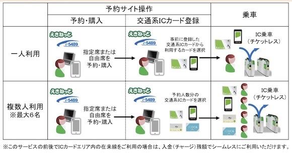 JR東日本 「新たな新幹線IC乗車サービス」